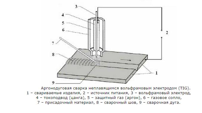 Схема аргоновой сварки
