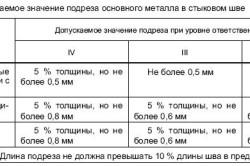 Таблица допускаемых значений подреза при сварке