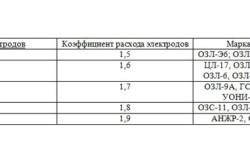 Таблица коэффициентов электродов в соотношении к маркам электродов