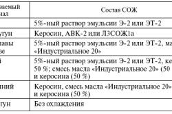 Таблица подбора охлаждающей жидкости при сверлении разных видов металла