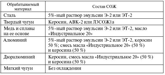 Таблица подбора охлаждающей