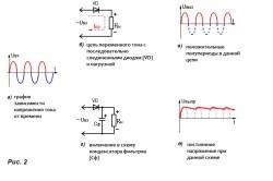 Характеристики тока в различных схемах