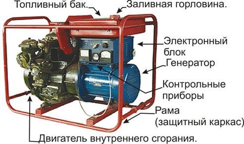 переносного бензинового