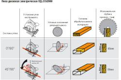 Характеристики дисковой пилы