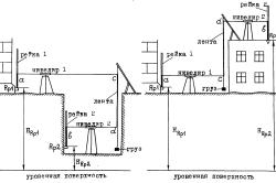 Процесс измерения нивелиром