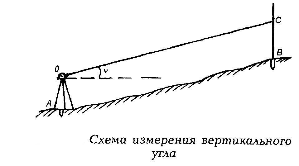 Схема измерения вертикального