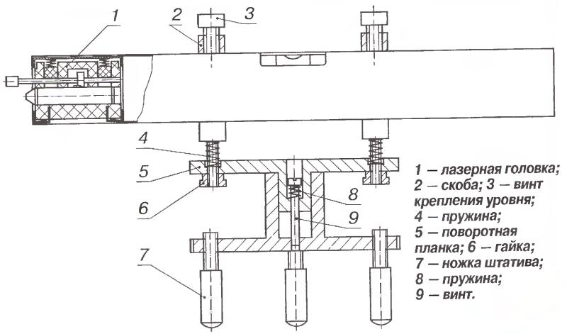 Устройство типичного лазерного