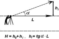 Вычисление величины измеряемых вертикальных углов