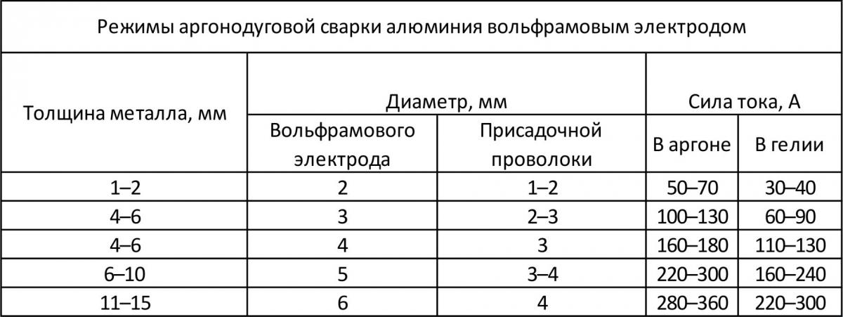 Таблица режимов сварки
