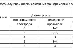 Таблица режимов сварки алюминия