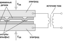 Схема рельефной сварки