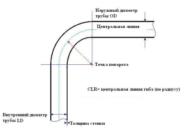 Схема гибки труб при помощи