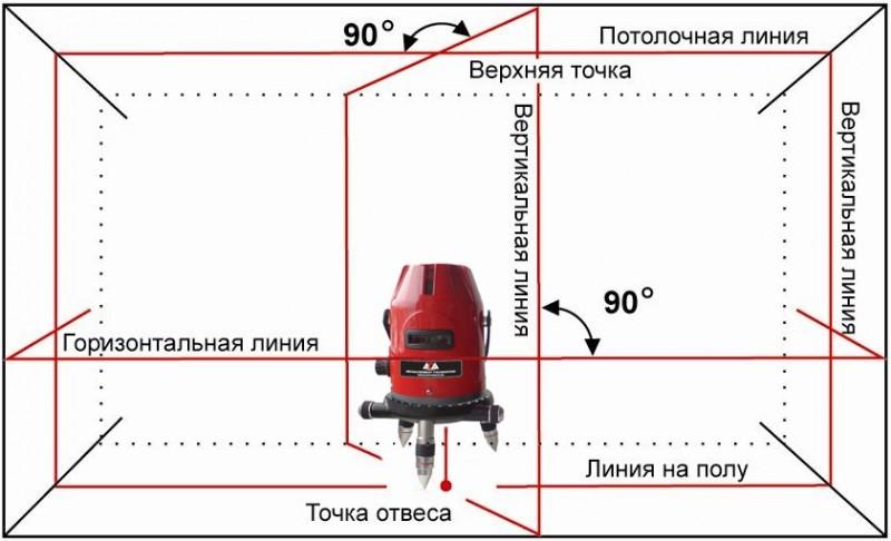 Схема измерения лазерным
