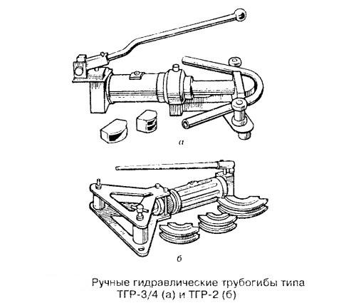 Гибочный станок для профильных труб своими руками