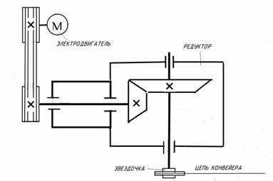 Схема зубчатого одноступенчатого редуктора