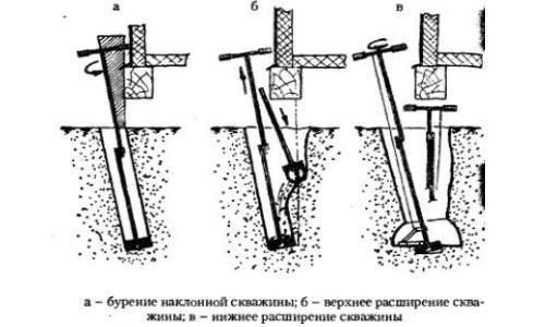 Как сделать ямобур