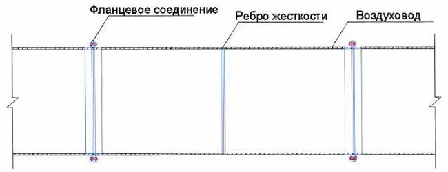 Схема фланцевого соединения