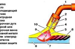 Схема сварки полуавтоматической горелкой