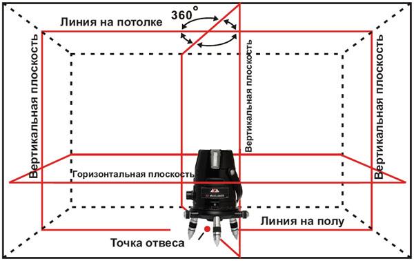 Схема создания лазерных