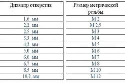 Таблица выбора метчиков для нарезания резьбы