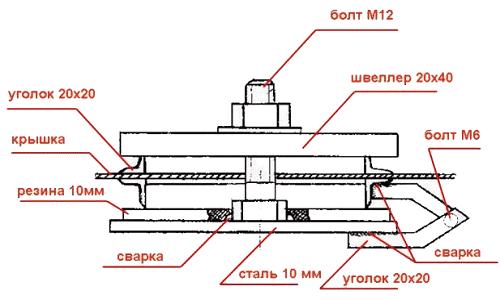 Схема изготовления станины для фрезерного стола
