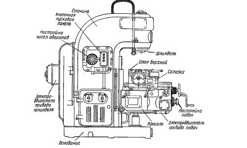 Схема устройства фрезера