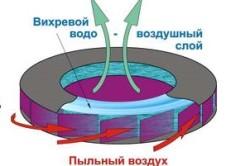 Схема фильтрации строительного пылесоса