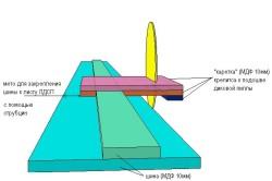 Схема крепления направляющей шины для дисковой пилы