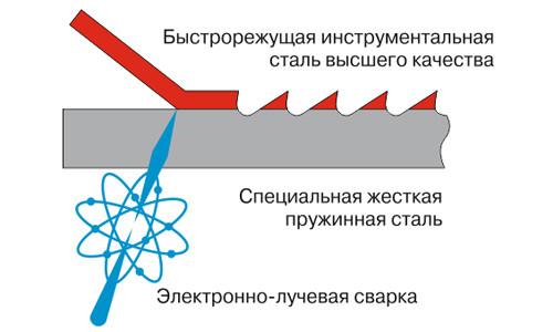 Схема ленточной пилы