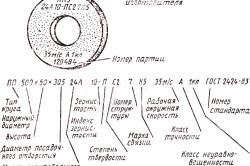 Схема маркировки точильного камня