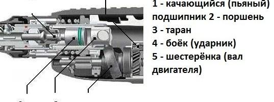 Ремонт перфоратора своими руками: разборка, замена щеток, устройство и 523