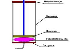 Схема пневматического цилиндра