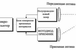 Схема работы лазерного дальномера