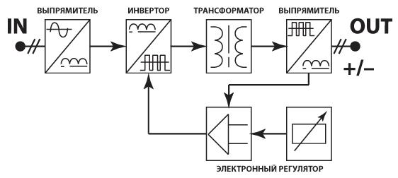 Схема работы сварочного