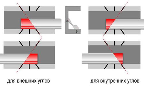 Схема резки внутренних и наружных углов на потолочном плинтусе
