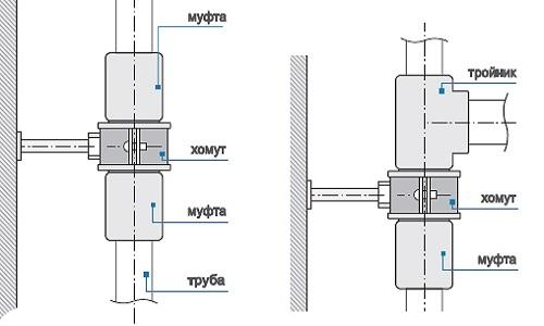 Схема соединения полипропиленовых труб