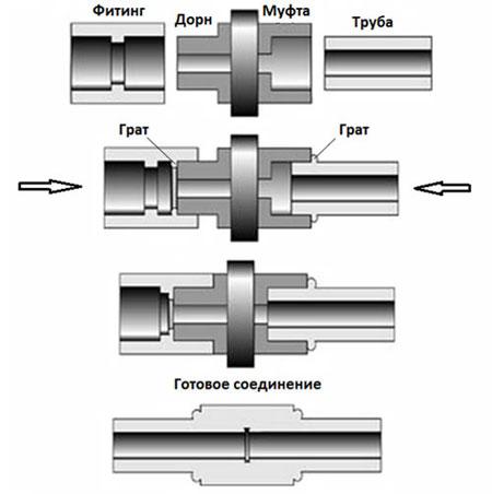 Схема сварки полипропиленовых