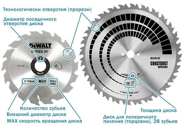 Схема устройства диска