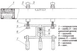 Схема устройства лазерного нивелира