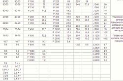 Таблица маркировки зернистости по различным стандартам