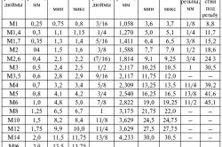Таблица подбора диаметра сверла под рузьбу