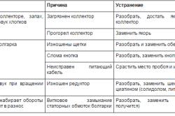 Причины неисправности болгарки
