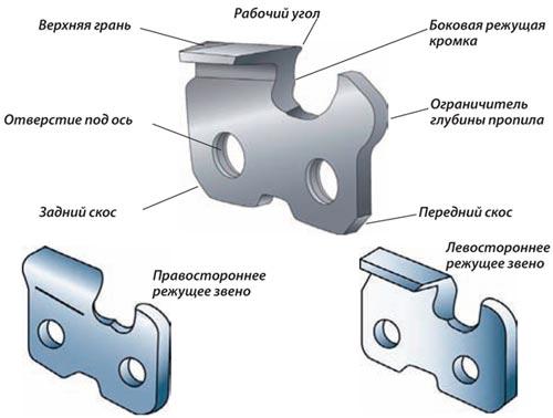 Схема цепи продольной пилы
