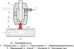 Схема дуговой плазменной резки металла