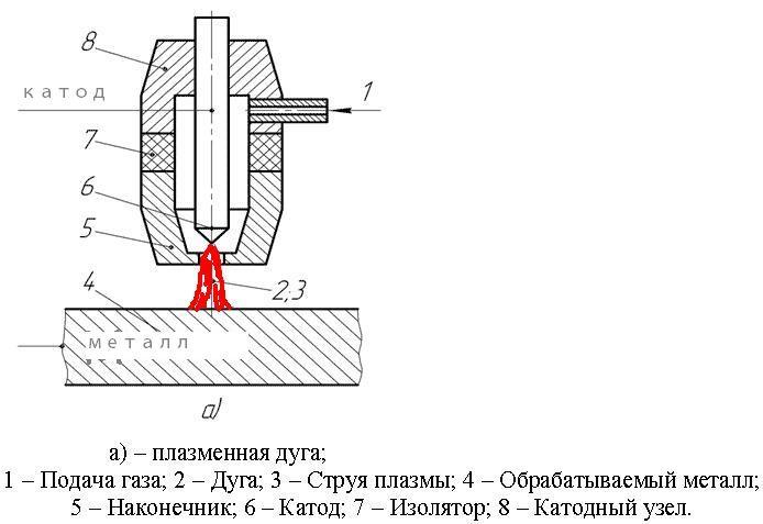 Схема дуговой плазменной резки
