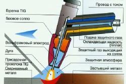 Схема аргоннодуговой сварки