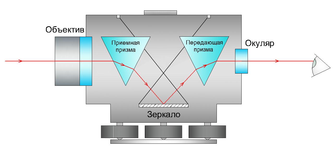 Оптическая схема нивелира с