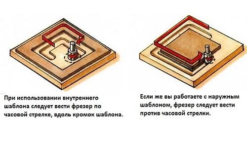 Правила работы с шаблонами для фрезера