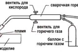 Схема пайки нержавеющих труб при помощи газовой горелки