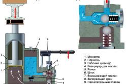 Схема устройства гидравлического домкрата